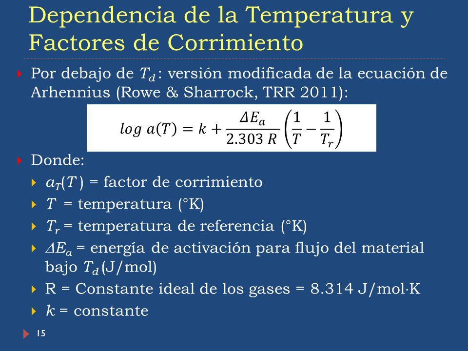 Dependencia de la Temperatura y Factores de Corrimiento 15 Por debajo de T d : versión modificada de la ecuación de Arhennius (Rowe & Sharrock, TRR 20