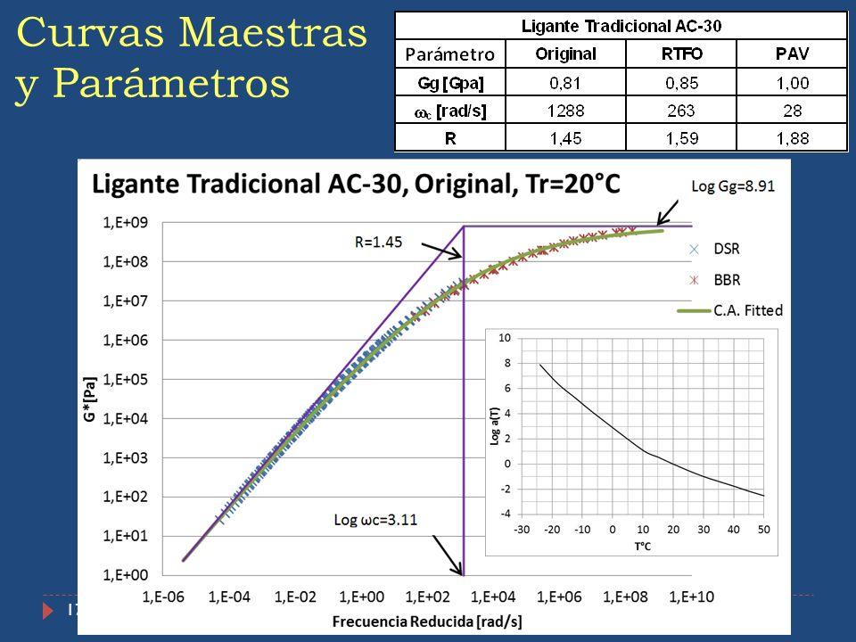 17 Curvas Maestras y Parámetros
