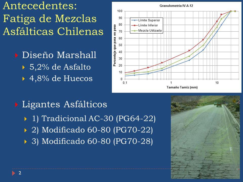 2 Antecedentes: Fatiga de Mezclas Asfálticas Chilenas Diseño Marshall 5,2% de Asfalto 4,8% de Huecos Ligantes Asfálticos 1) Tradicional AC-30 (PG64-22