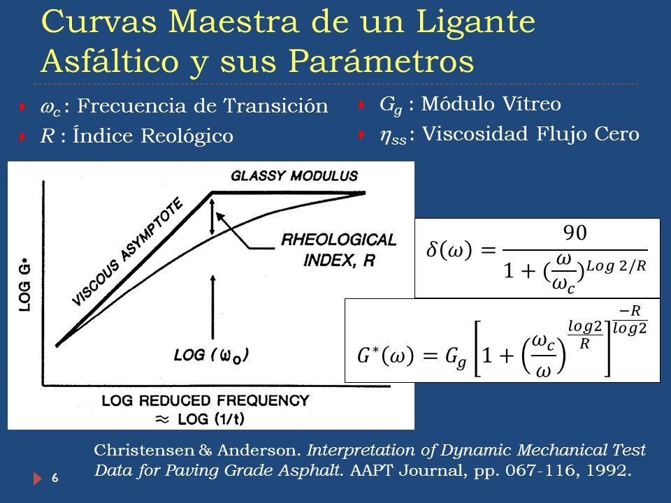 Curvas Maestra de un Ligante Asfáltico y sus Parámetros 6 c : Frecuencia de Transición R : Índice Reológico G g : Módulo Vítreo ss : Viscosidad Flujo
