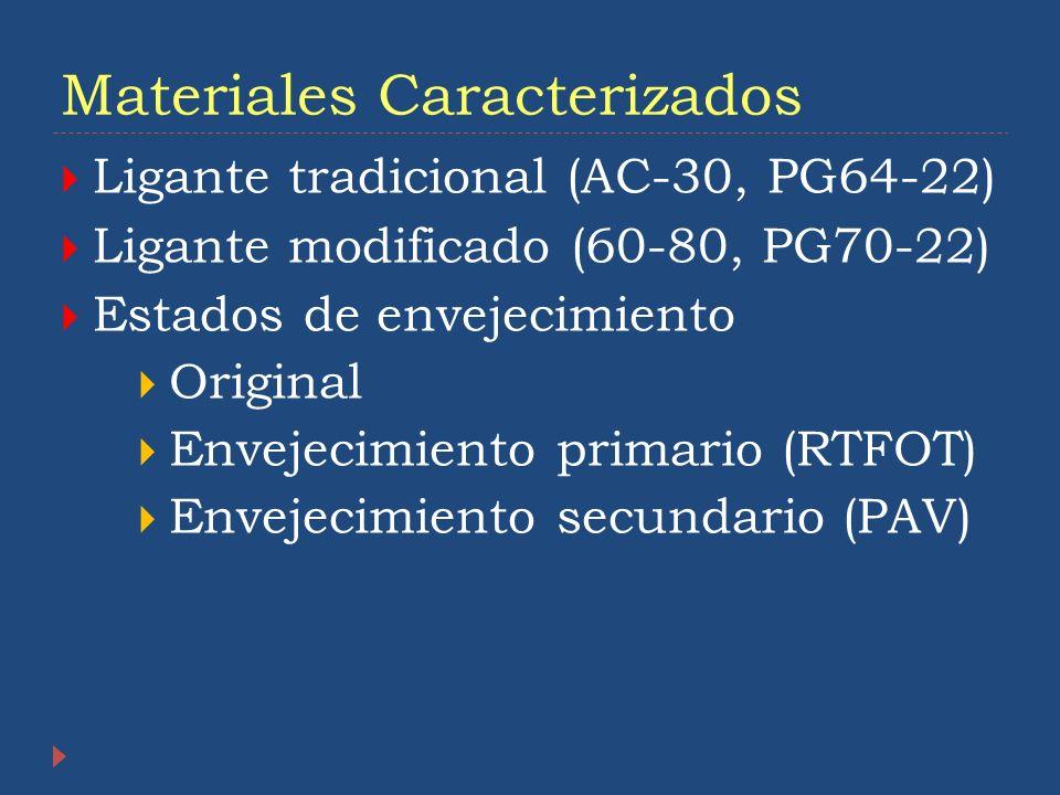 Materiales Caracterizados Ligante tradicional (AC-30, PG64-22) Ligante modificado (60-80, PG70-22) Estados de envejecimiento Original Envejecimiento p