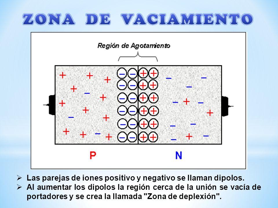 Las parejas de iones positivo y negativo se llaman dipolos. Al aumentar los dipolos la región cerca de la unión se vacía de portadores y se crea la ll