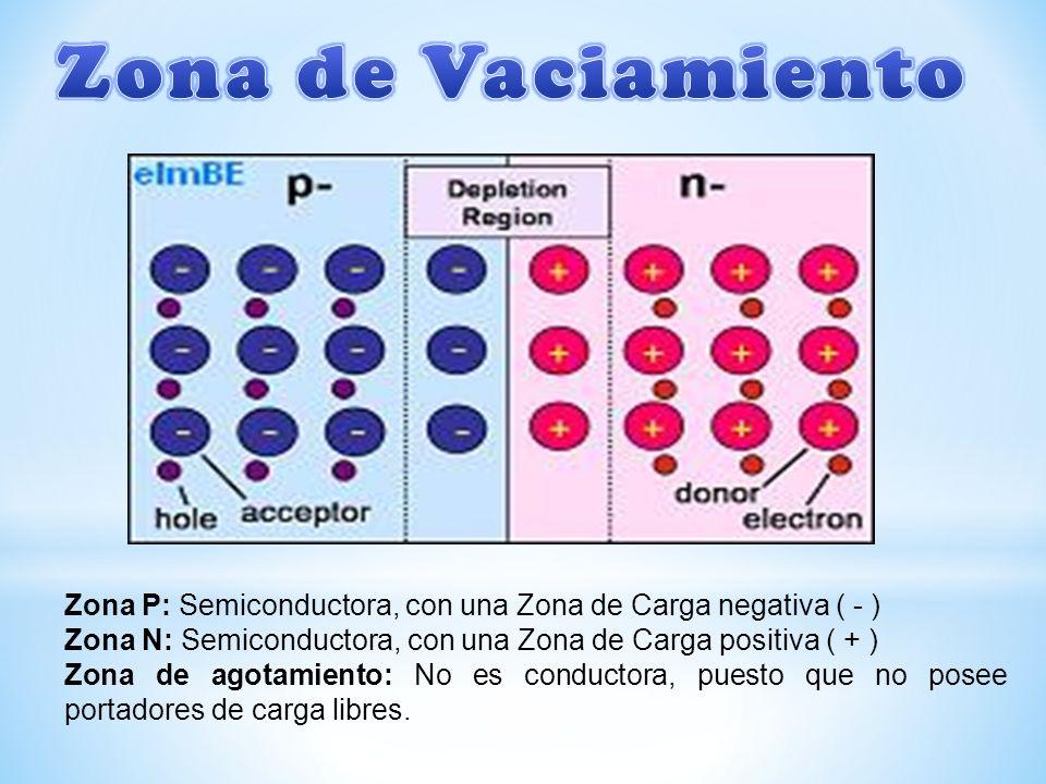 Zona P: Semiconductora, con una Zona de Carga negativa ( - ) Zona N: Semiconductora, con una Zona de Carga positiva ( + ) Zona de agotamiento: No es conductora, puesto que no posee portadores de carga libres.