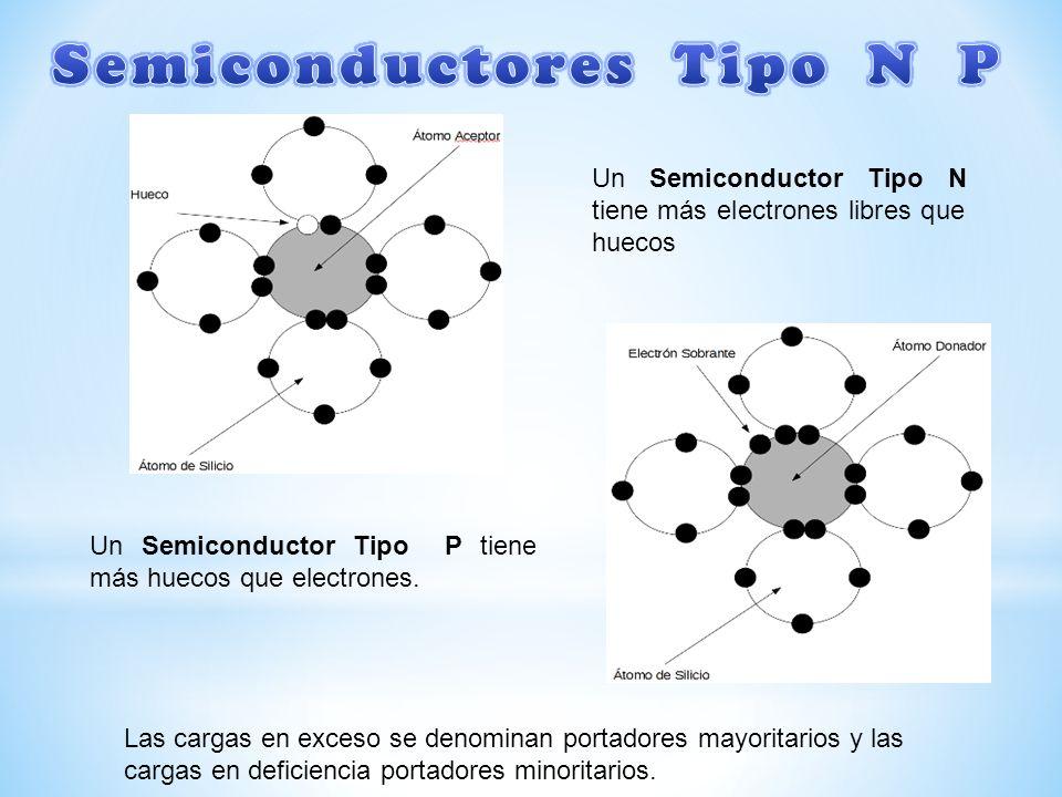 Un Semiconductor Tipo N tiene más electrones libres que huecos Un Semiconductor Tipo P tiene más huecos que electrones. Las cargas en exceso se denomi