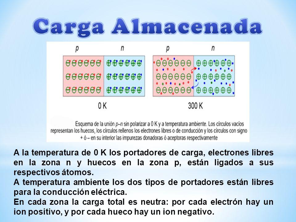 A la temperatura de 0 K los portadores de carga, electrones libres en la zona n y huecos en la zona p, están ligados a sus respectivos átomos.