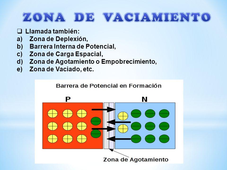 Llamada también: a)Zona de Deplexión, b)Barrera Interna de Potencial, c)Zona de Carga Espacial, d)Zona de Agotamiento o Empobrecimiento, e)Zona de Vaciado, etc.