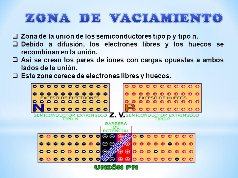 Zona de la unión de los semiconductores tipo p y tipo n. Debido a difusión, los electrones libres y los huecos se recombinan en la unión. Así se crean