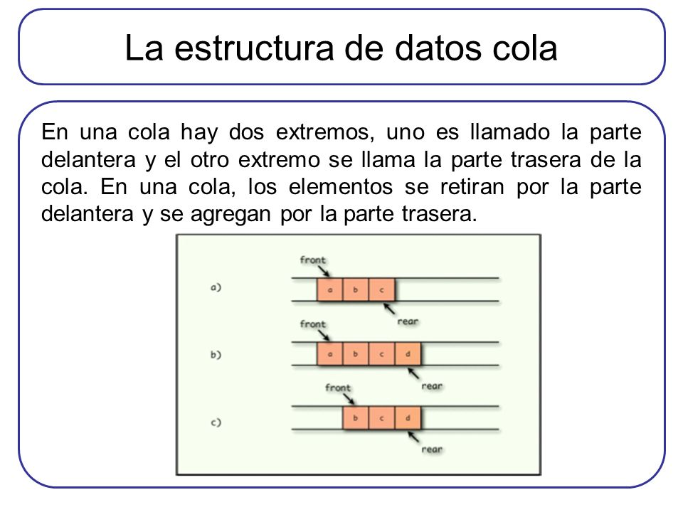La estructura de datos cola En una cola hay dos extremos, uno es llamado la parte delantera y el otro extremo se llama la parte trasera de la cola. En