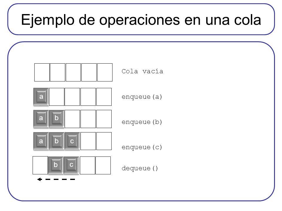 Ejemplo de operaciones en una cola a a b b a a b b c c b b c c Cola vacía enqueue(a) enqueue(b) enqueue(c) dequeue() a a