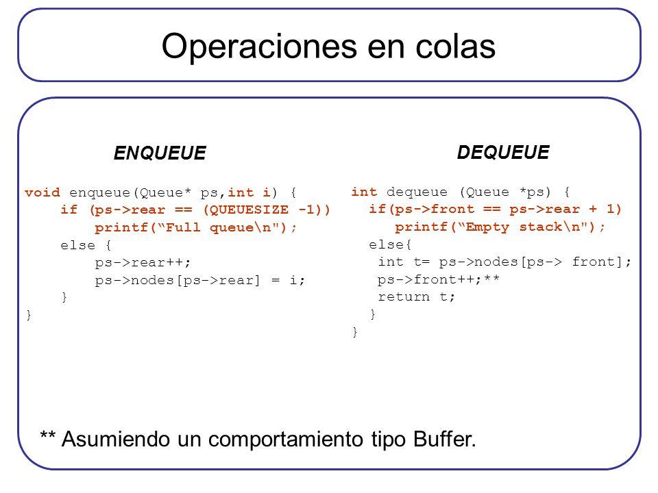 Operaciones en colas void enqueue(Queue* ps,int i) { if (ps->rear == (QUEUESIZE -1)) printf(Full queue\n ); else { ps->rear++; ps->nodes[ps->rear] = i; } int dequeue (Queue *ps) { if(ps->front == ps->rear + 1) printf(Empty stack\n ); else{ int t= ps->nodes[ps-> front]; ps->front++;** return t; } ENQUEUE DEQUEUE ** Asumiendo un comportamiento tipo Buffer.