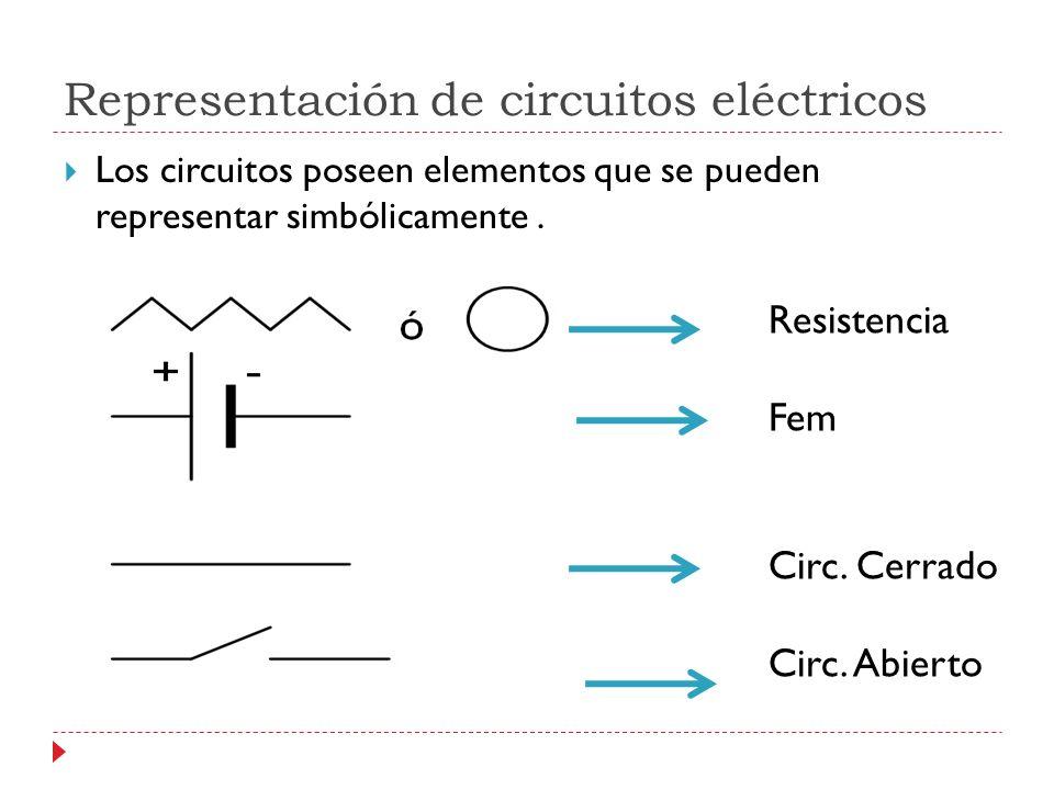 Representación de circuitos eléctricos Los circuitos poseen elementos que se pueden representar simbólicamente. Resistencia Fem Circ. Cerrado Circ. Ab