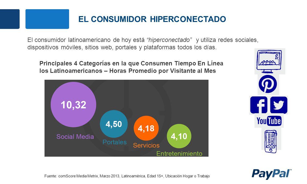 EL CONSUMIDOR HIPERCONECTADO El consumidor latinoamericano de hoy está hiperconectado y utiliza redes sociales, dispositivos móviles, sitios web, portales y plataformas todos los días.