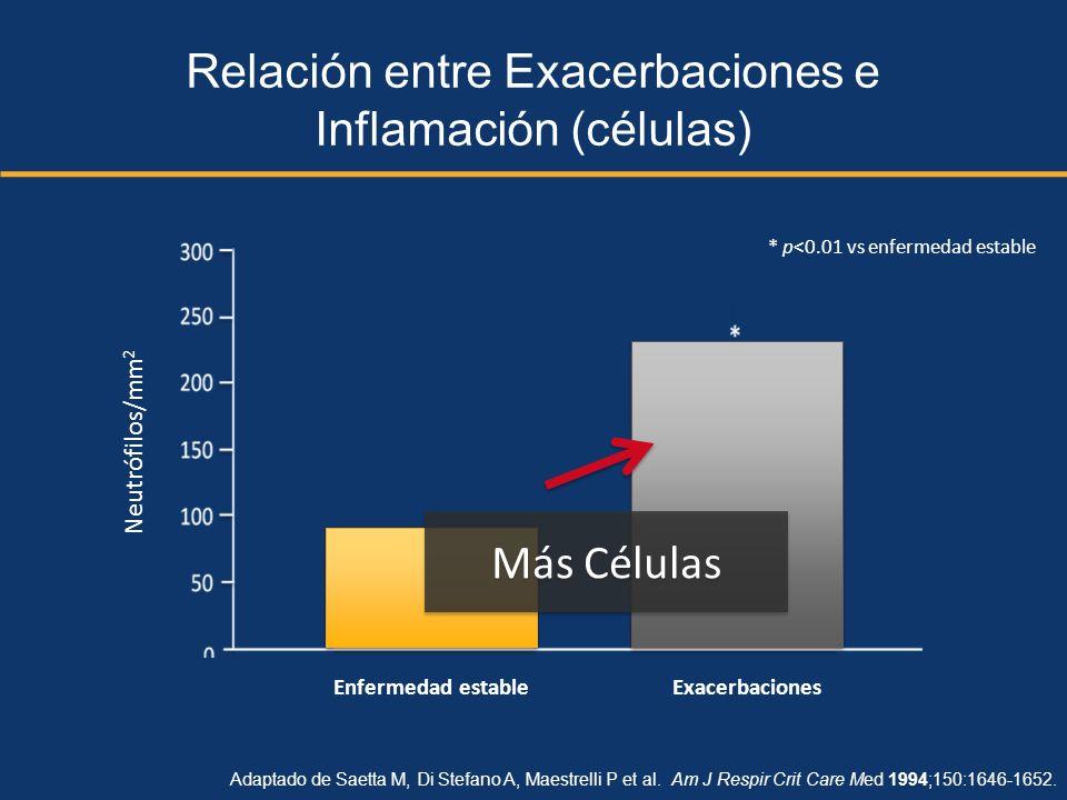 Relación entre Exacerbaciones e Inflamación (células) Adaptado de Saetta M, Di Stefano A, Maestrelli P et al. Am J Respir Crit Care Med 1994;150:1646-