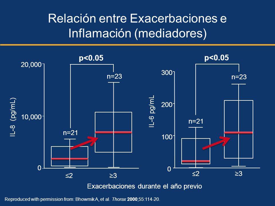 Reproduced with permission from: Bhowmik A, et al. Thorax 2000;55:114-20. Exacerbaciones durante el año previo 0 n=23 n=21 0 100 200 300 2 3 IL-6 pg/m