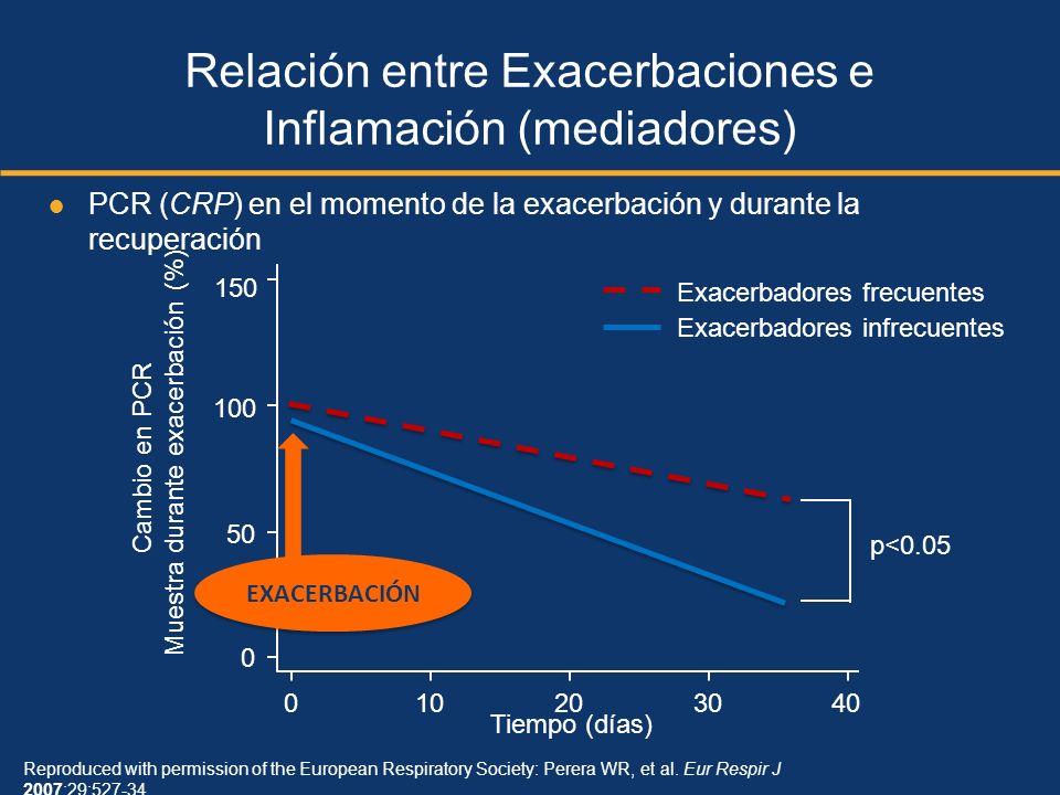 150 100 50 0 010203040 Tiempo (días) Cambio en PCR Muestra durante exacerbación (%) Exacerbadores infrecuentes Exacerbadores frecuentes Reproduced wit