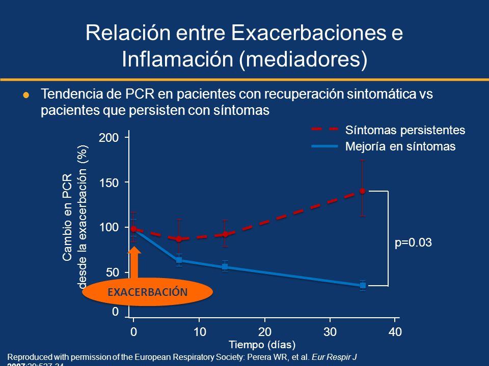 Reproduced with permission of the European Respiratory Society: Perera WR, et al. Eur Respir J 2007;29:527-34. 200 150 50 0 010203040 Tiempo (días) Ca