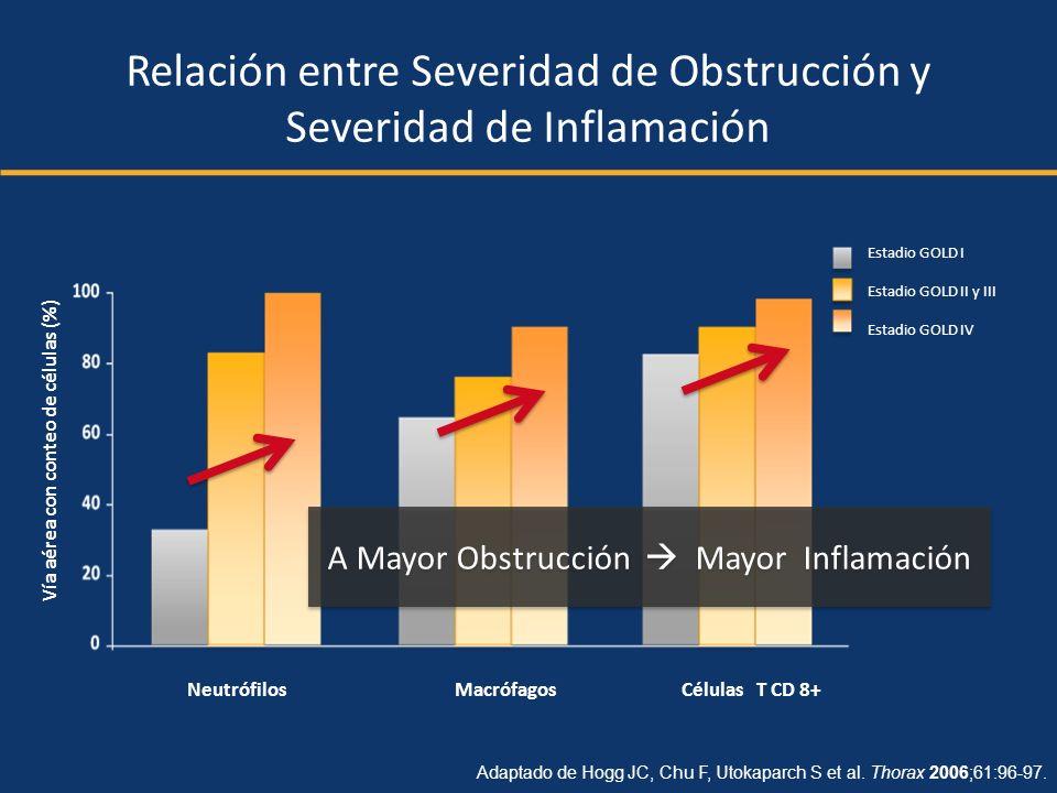 Relación entre Severidad de Obstrucción y Severidad de Inflamación Adaptado de Hogg JC, Chu F, Utokaparch S et al. Thorax 2006;61:96-97. NeutrófilosMa