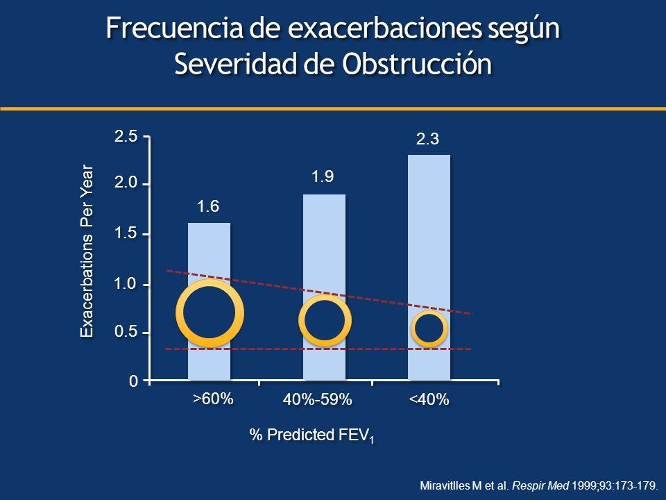 Miravitlles M et al. Respir Med 1999;93:173-179. 0 0.5 1.0 1.5 2.0 2.5 >60% 40%-59% <40% % Predicted FEV 1 Exacerbations Per Year Frecuencia de exacer