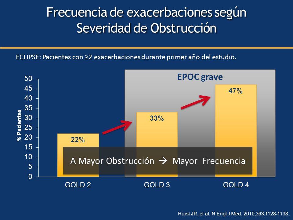 % Pacientes EPOC grave ECLIPSE: Pacientes con 2 exacerbaciones durante primer año del estudio. Frecuencia de exacerbaciones según Severidad de Obstruc