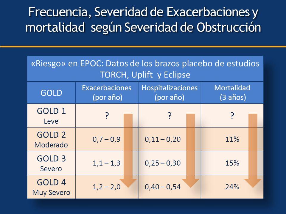 Frecuencia, Severidad de Exacerbaciones y mortalidad según Severidad de Obstrucción