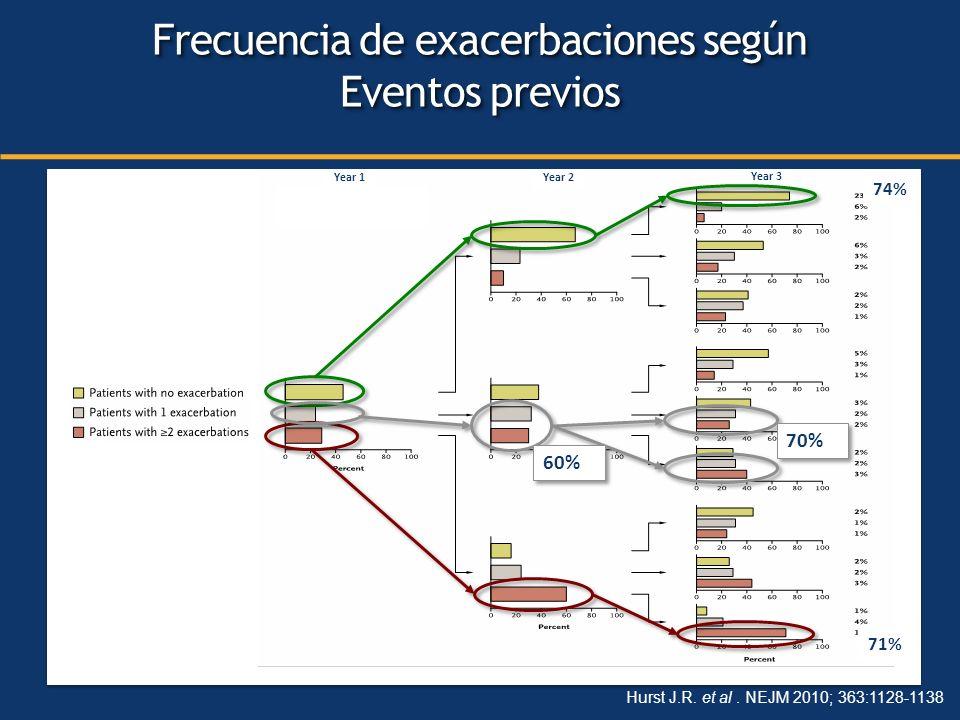 Year 1Year 2 Year 3 71% 74% Hurst J.R. et al. NEJM 2010; 363:1128-1138 Frecuencia de exacerbaciones según Eventos previos Frecuencia de exacerbaciones