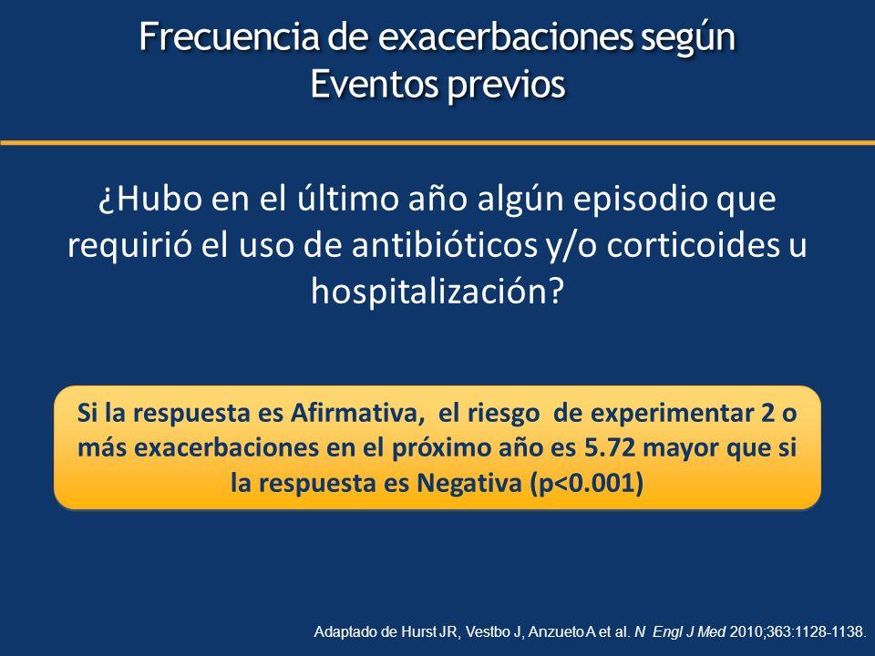 ¿Hubo en el último año algún episodio que requirió el uso de antibióticos y/o corticoides u hospitalización? Si la respuesta es Afirmativa, el riesgo