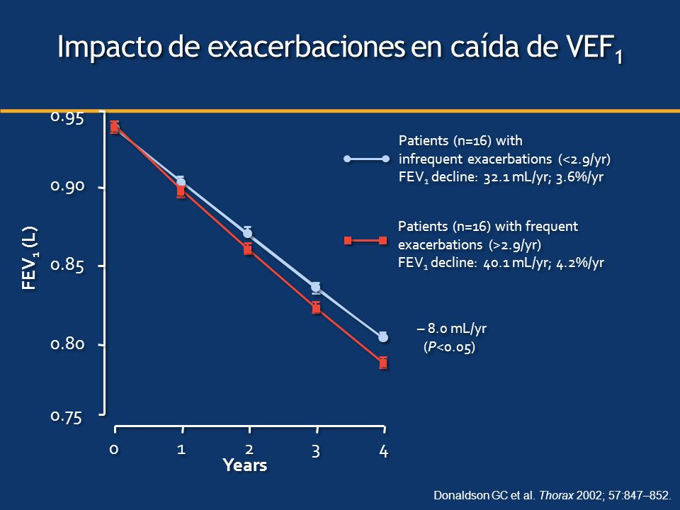 Patients (n=16) with infrequent exacerbations (<2.9/yr) FEV 1 decline: 32.1 mL/yr; 3.6%/yr Patients (n=16) with infrequent exacerbations (<2.9/yr) FEV