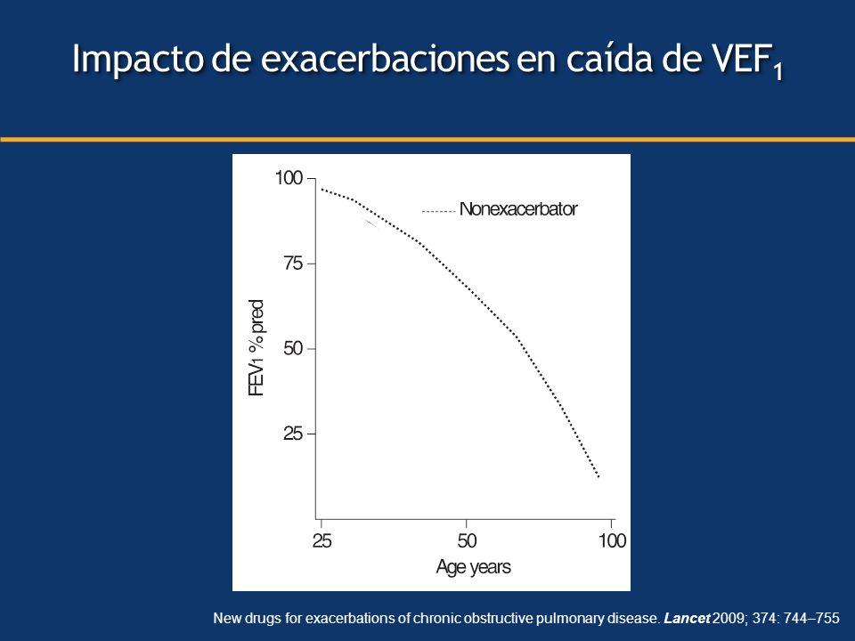 New drugs for exacerbations of chronic obstructive pulmonary disease. Lancet 2009; 374: 744–755 Impacto de exacerbaciones en caída de VEF 1