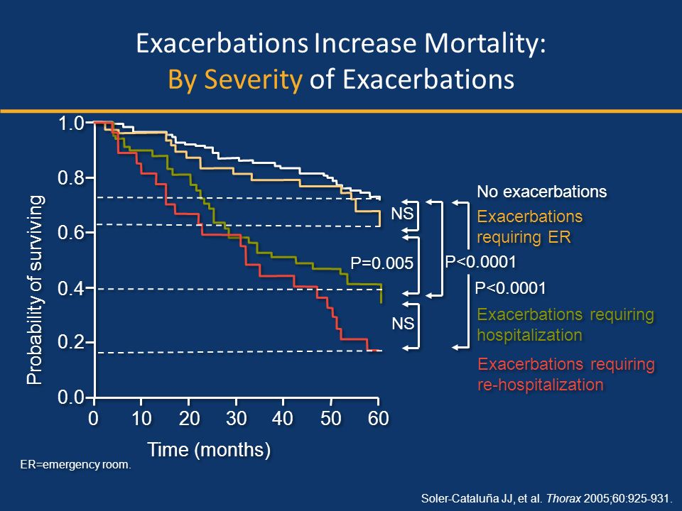Probability of surviving ER=emergency room. Soler-Cataluña JJ, et al. Thorax 2005;60:925-931. Exacerbations Increase Mortality: By Severity of Exacerb