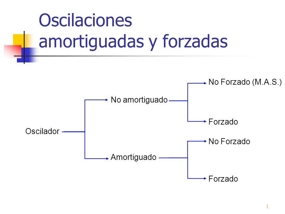 Oscilaciones amortiguadas y forzadas Oscilador No amortiguado Amortiguado 1 No Forzado (M.A.S.) Forzado No Forzado Forzado