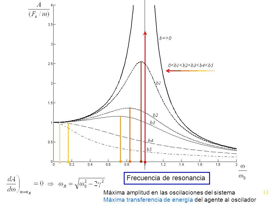 Frecuencia de resonancia Máxima amplitud en las oscilaciones del sistema Máxima transferencia de energía del agente al oscilador 13
