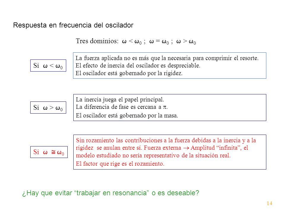 Respuesta en frecuencia del oscilador Tres dominios: 0 La fuerza aplicada no es más que la necesaria para comprimir el resorte. El efecto de inercia d