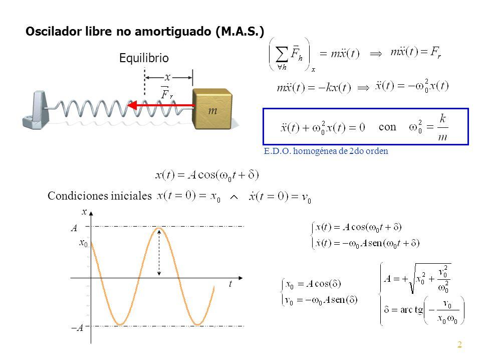 Equilibrio Oscilador libre no amortiguado (M.A.S.) con E.D.O. homogénea de 2do orden Condiciones iniciales t x x0x0 A A 2