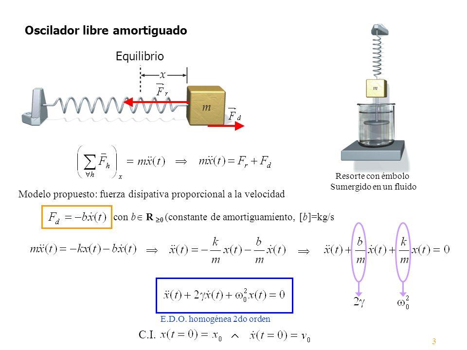 Oscilador libre amortiguado Resorte con émbolo Sumergido en un fluido Equilibrio E.D.O. homogénea 2do orden Modelo propuesto: fuerza disipativa propor