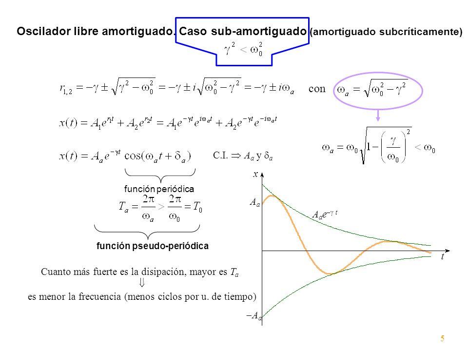 Oscilador libre amortiguado. Caso sub-amortiguado (amortiguado subcríticamente) con C.I. A a y a función periódica función pseudo-periódica t A a e t