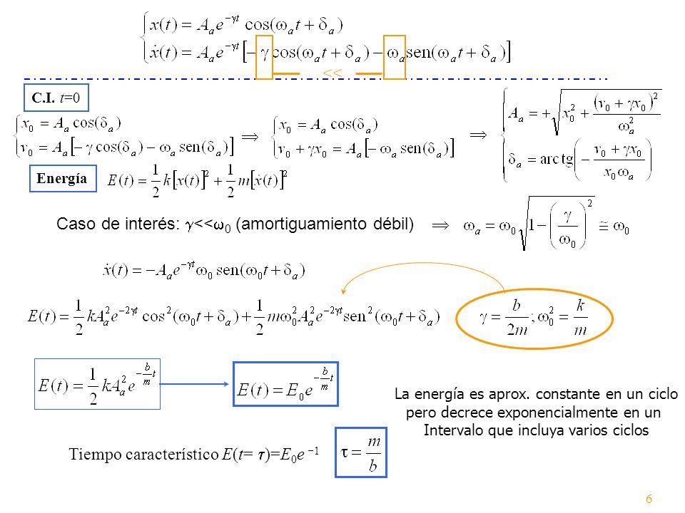El tiempo característico mide la vida del oscilador Si lo comparamos con el período T 0 del oscilador libre sin amortiguación: donde Factor Q (factor de calidad del resonador) Amortiguamiento débil << 0 : Altavoz Q~1 10 2 ; circuitos eléctricos sintonizados con cavidades resonantes Q~10 2 10 3 Oscilador de cristal de cuarzo Q~10 4 ; láser gaseoso Q~10 14 (Q: número de ciclos requeridos para que la energía mecánica decaiga un factor e 2 535.5) Si la pérdida relativa de energía por ciclo es pequeña, asociamos Hablemos del vínculo de Q con la energía ¿Y si << 0 .
