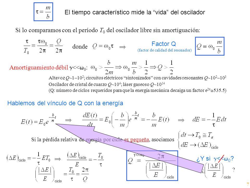 El tiempo característico mide la vida del oscilador Si lo comparamos con el período T 0 del oscilador libre sin amortiguación: donde Factor Q (factor