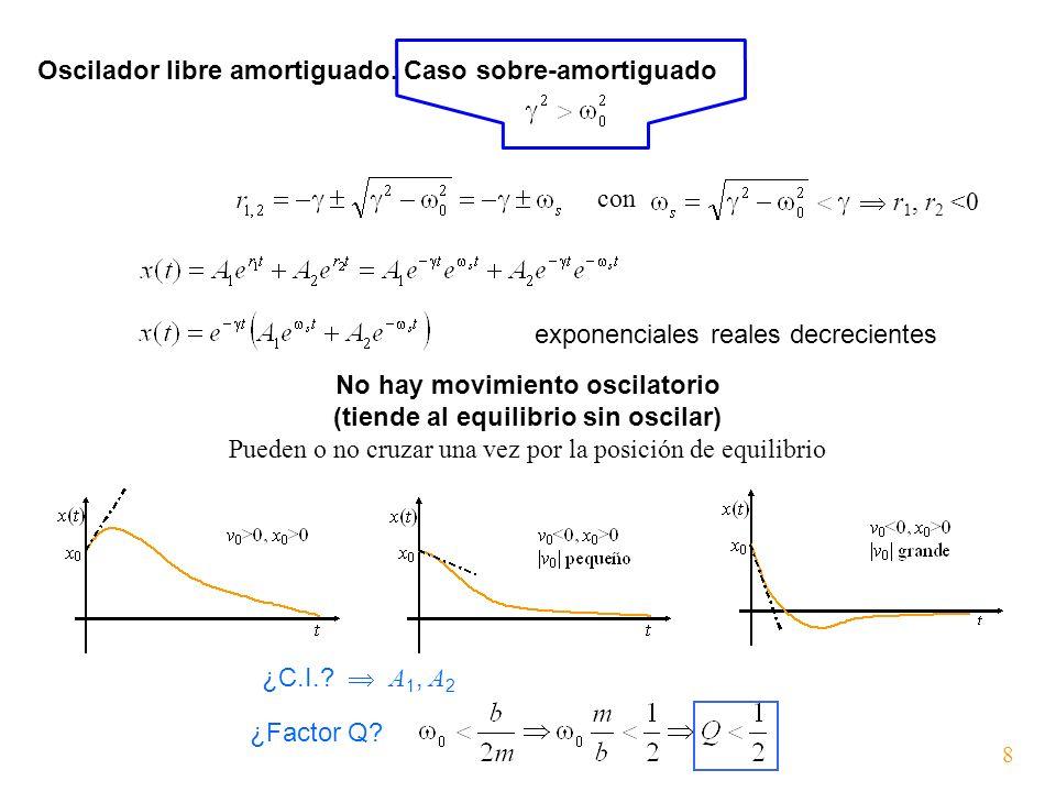 Oscilador libre amortiguado. Caso sobre-amortiguado exponenciales reales decrecientes con r 1, r 2 <0 ¿Factor Q? 8 No hay movimiento oscilatorio (tien