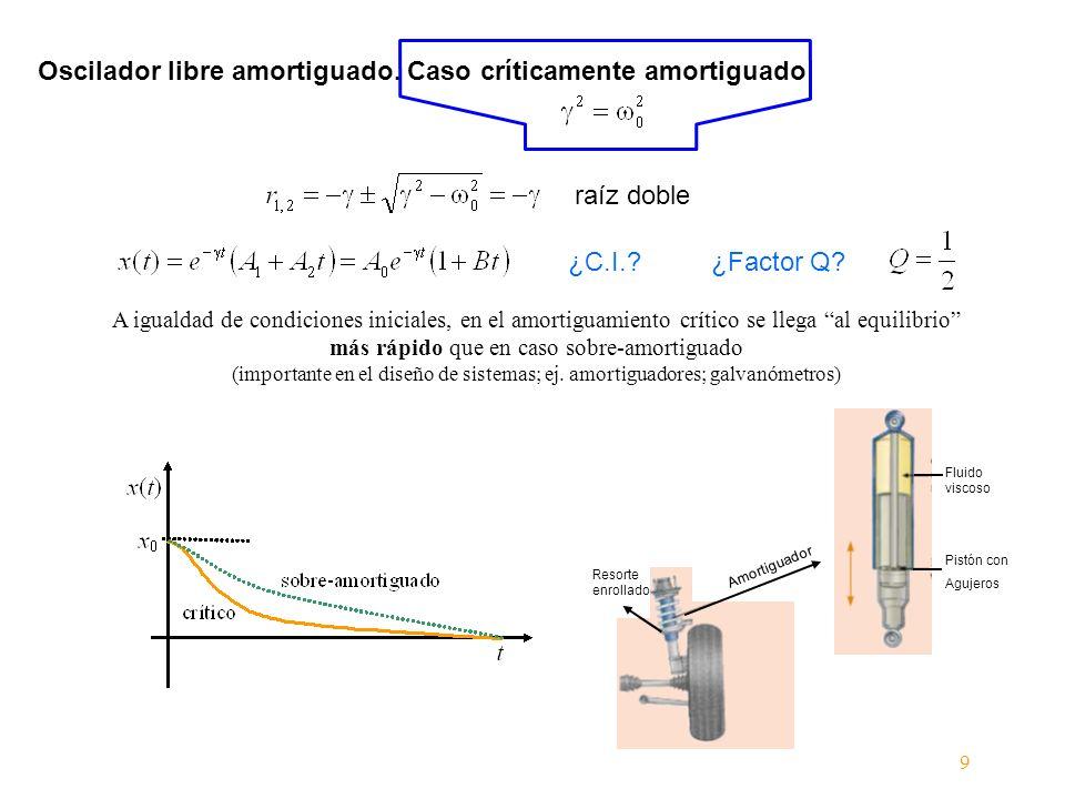 Oscilador libre amortiguado. Caso críticamente amortiguado raíz doble ¿Factor Q?¿C.I.? A igualdad de condiciones iniciales, en el amortiguamiento crít