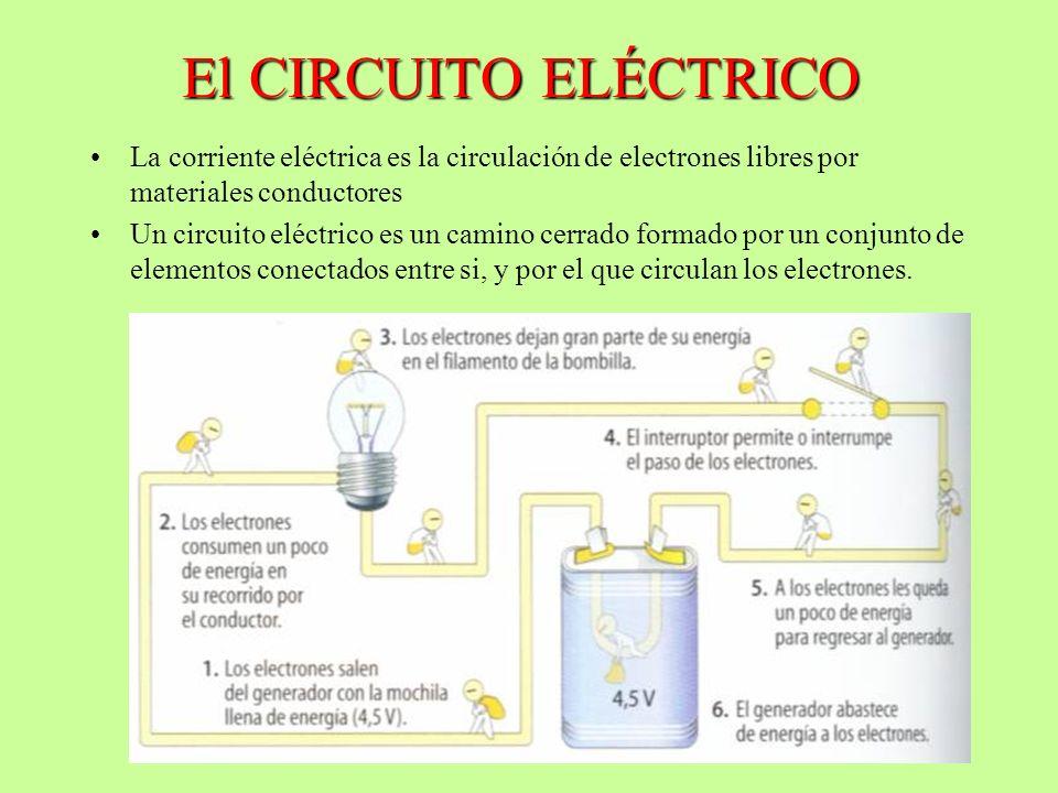 El CIRCUITO ELÉCTRICO La corriente eléctrica es la circulación de electrones libres por materiales conductores Un circuito eléctrico es un camino cerr