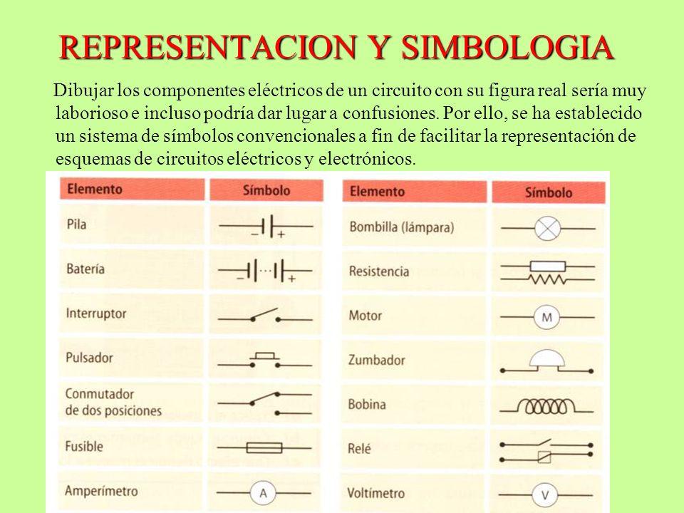 REPRESENTACION Y SIMBOLOGIA Dibujar los componentes eléctricos de un circuito con su figura real sería muy laborioso e incluso podría dar lugar a conf