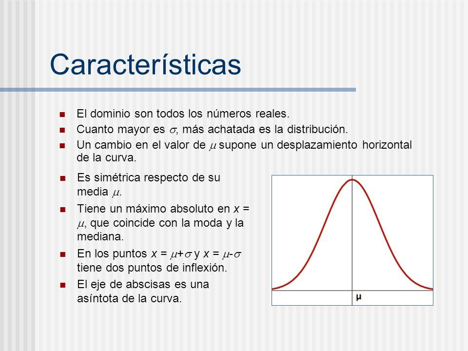 Características Es simétrica respecto de su media. Tiene un máximo absoluto en x =, que coincide con la moda y la mediana. En los puntos x = + y x = -