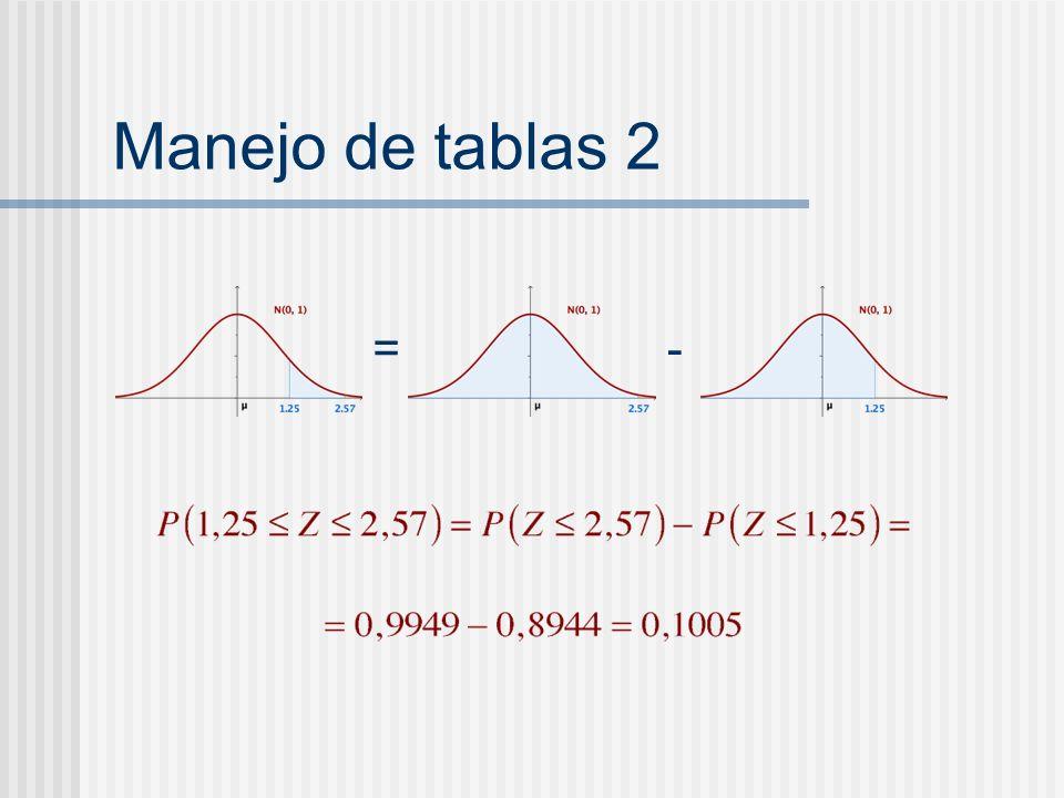 Manejo de tablas 2 = -