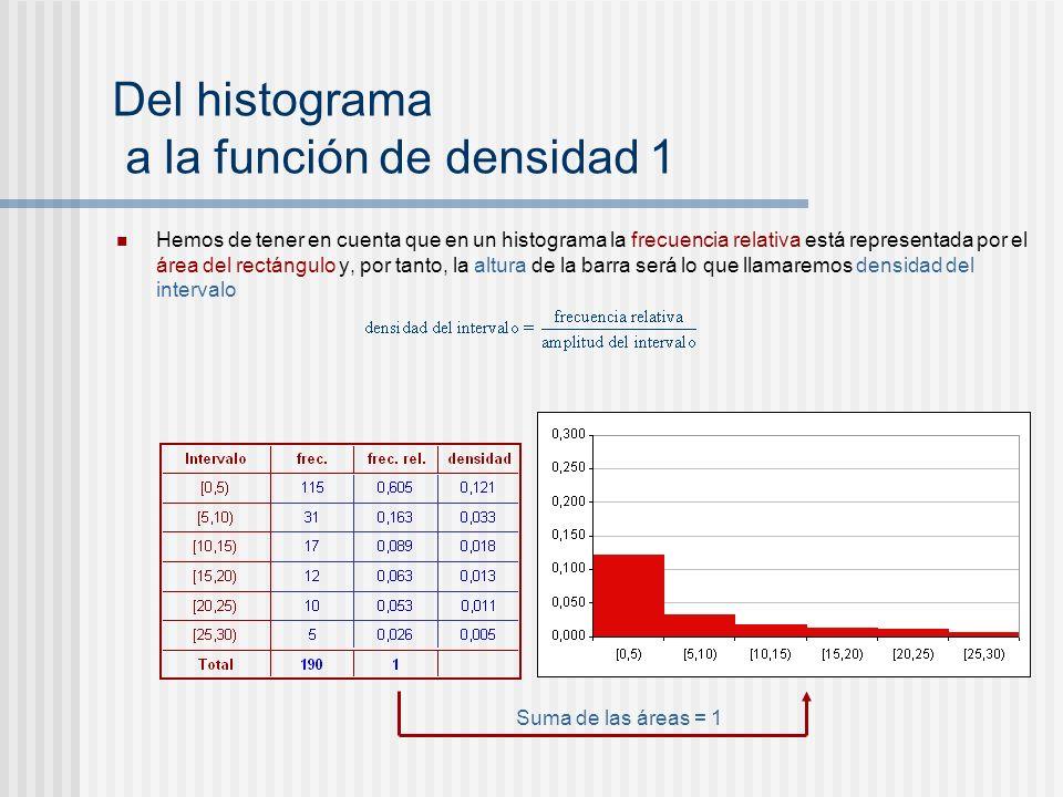 Del histograma a la función de densidad 1 Hemos de tener en cuenta que en un histograma la frecuencia relativa está representada por el área del rectá