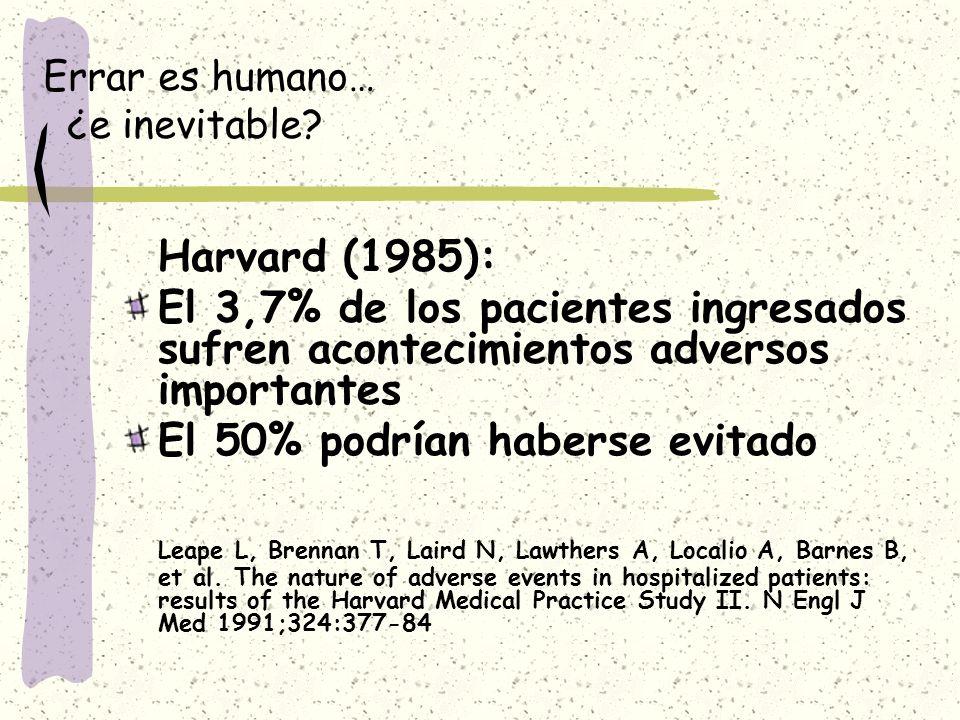 Errar es humano… ¿e inevitable? Harvard (1985): El 3,7% de los pacientes ingresados sufren acontecimientos adversos importantes El 50% podrían haberse