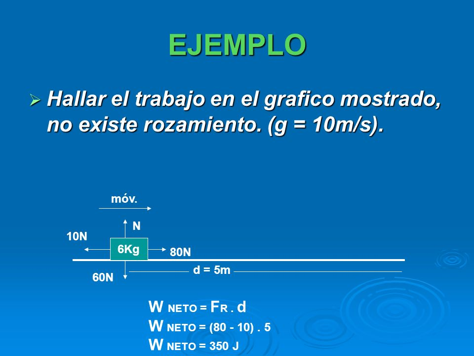 EJEMPLO Hallar el trabajo en el grafico mostrado, no existe rozamiento. (g = 10m/s). Hallar el trabajo en el grafico mostrado, no existe rozamiento. (