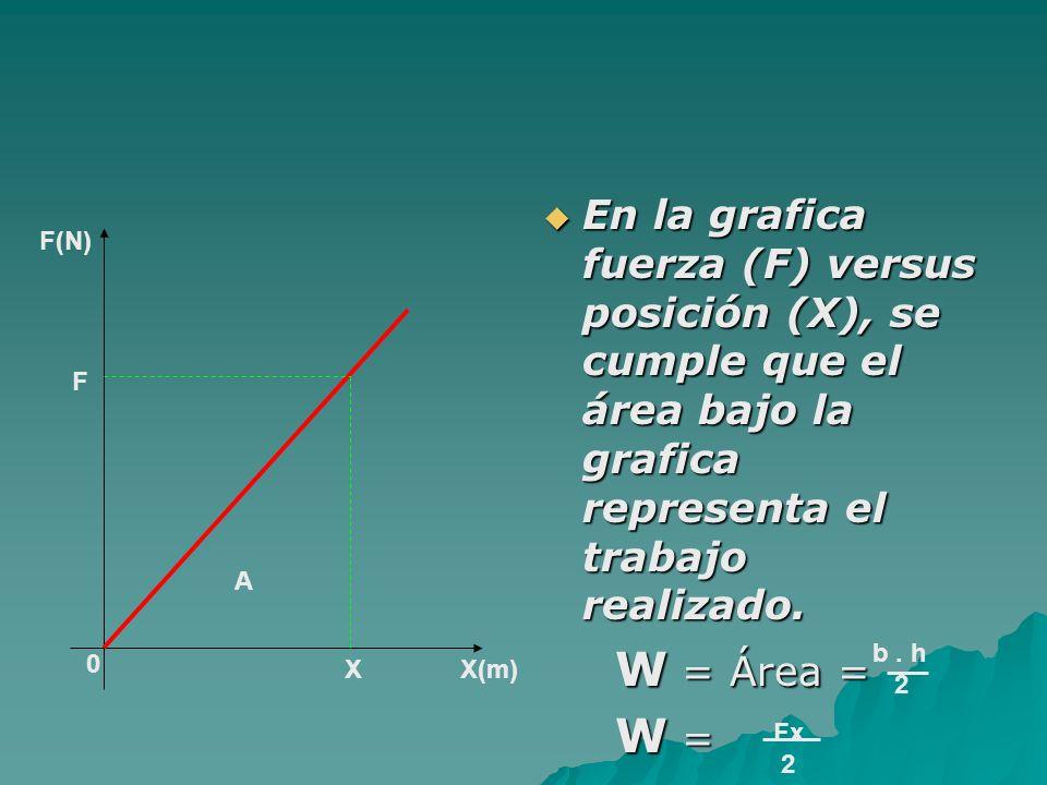 En la grafica fuerza (F) versus posición (X), se cumple que el área bajo la grafica representa el trabajo realizado. En la grafica fuerza (F) versus p