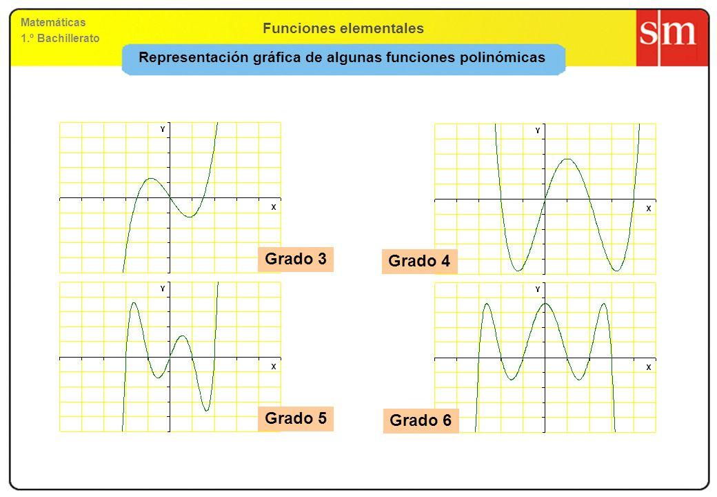 Funciones elementales Matemáticas 1.º Bachillerato Funciones polinómicas de segundo grado: f(x) = ax 2 + bx + c (II) b 2 – 4ac < 0 no corta al eje OX Punto de corte con el eje OY: (0, c) b 2 – 4ac > 0 corta al eje OX en dos puntos b 2 – 4ac = 0 corta al eje OX en un punto Gráficas de funciones: monotonía y curvatura