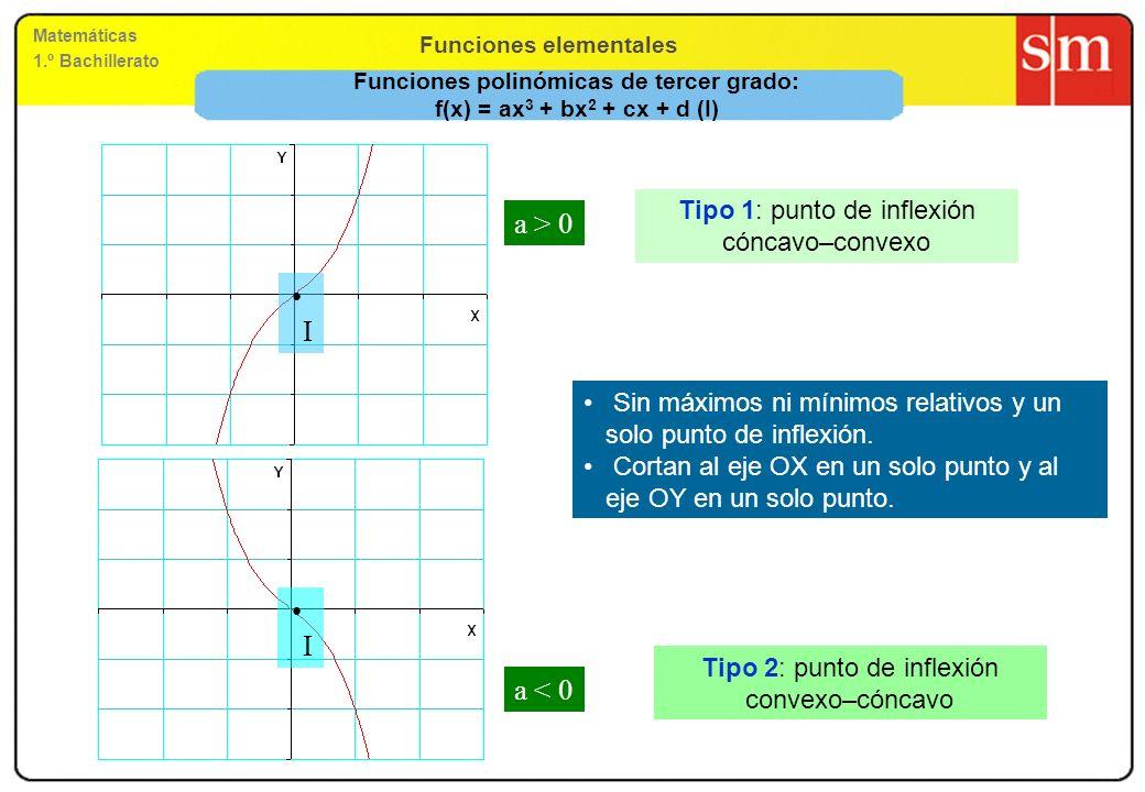 Funciones elementales Matemáticas 1.º Bachillerato Representación gráfica de algunas funciones polinómicas Grado 3 Grado 4 Grado 5 Grado 6