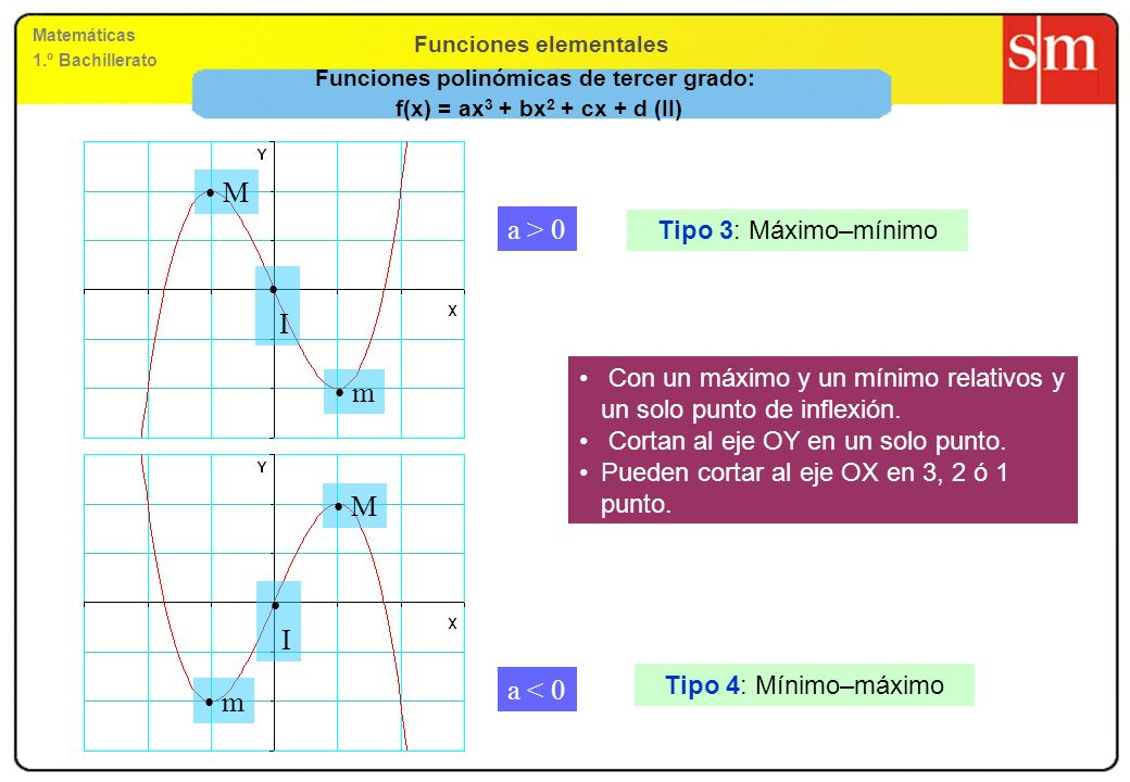 Funciones elementales Matemáticas 1.º Bachillerato Funciones polinómicas de tercer grado: f(x) = ax 3 + bx 2 + cx + d (II) a > 0 a < 0 Tipo 3: Máximo–